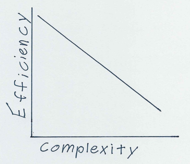 efficiency-to-complexity